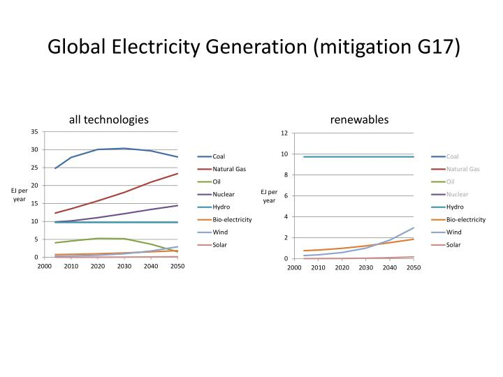Global Electricity Generation (mitigation G17)