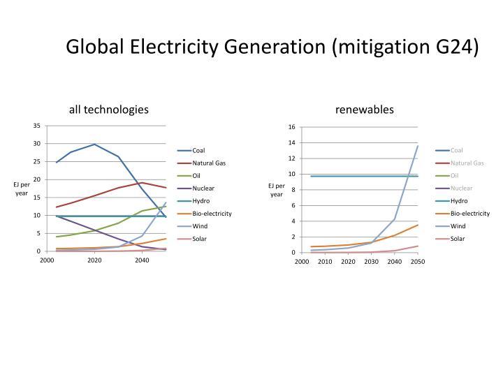 Global Electricity Generation (mitigation G24)