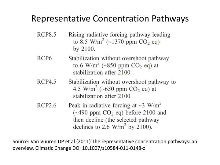Representative Concentration Pathways