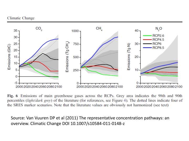 Source: Van Vuuren DP et al (2011) The representative concentration pathways: an overview. Climatic Change DOI 10.1007/s10584-011-0148-z