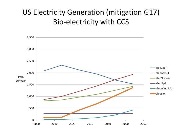 US Electricity Generation (mitigation G17)