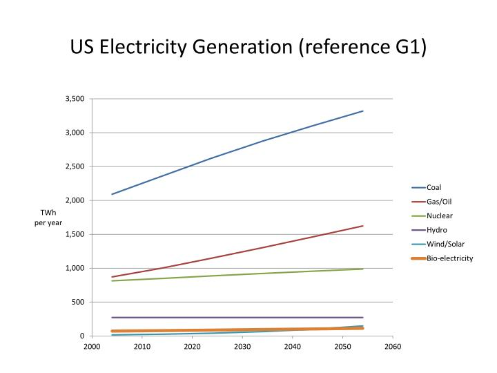 US Electricity Generation (reference G1)