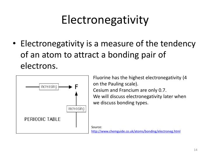 Ppt periodic law powerpoint presentation id1590078 electronegativity urtaz Choice Image