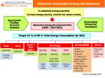 thailand s renewable energy development