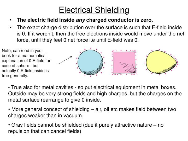 Electrical Shielding