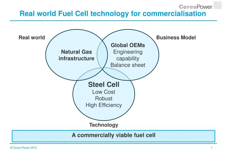 real world fuel cell technology for commercialisation n.