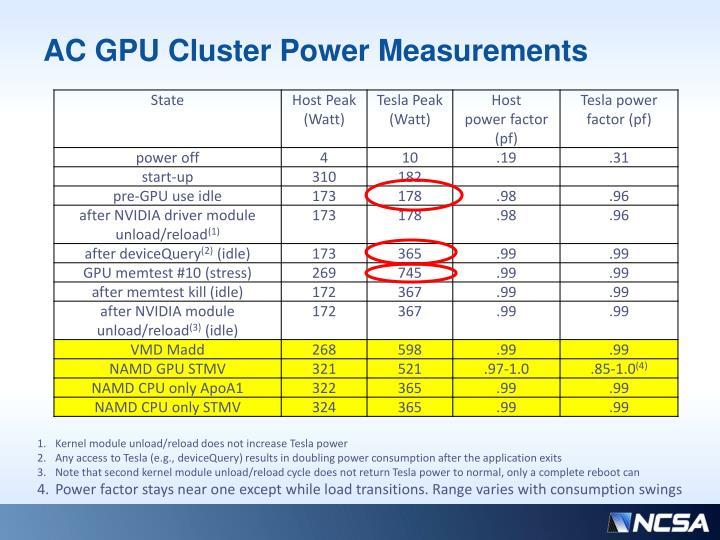 AC GPU Cluster Power Measurements