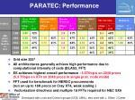 paratec performance
