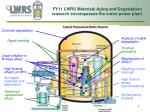 fy11 lwrs materials aging and degradation research encompasses the entire power plant