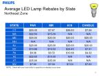 average led lamp rebates by state northeast zone