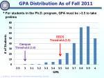 gpa distribution as of fall 2011