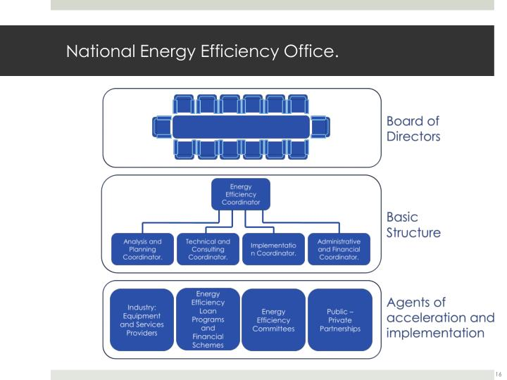 National Energy Efficiency Office.