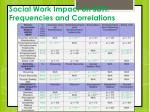 social work impact on sdh frequencies and correlations