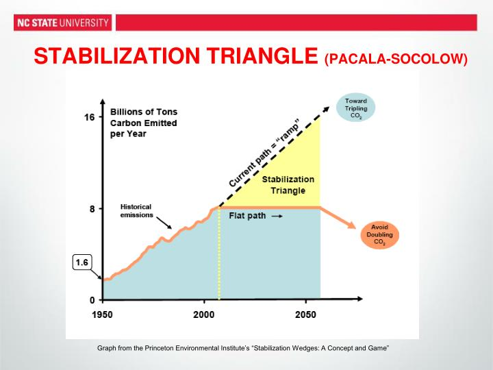 STABILIZATION TRIANGLE