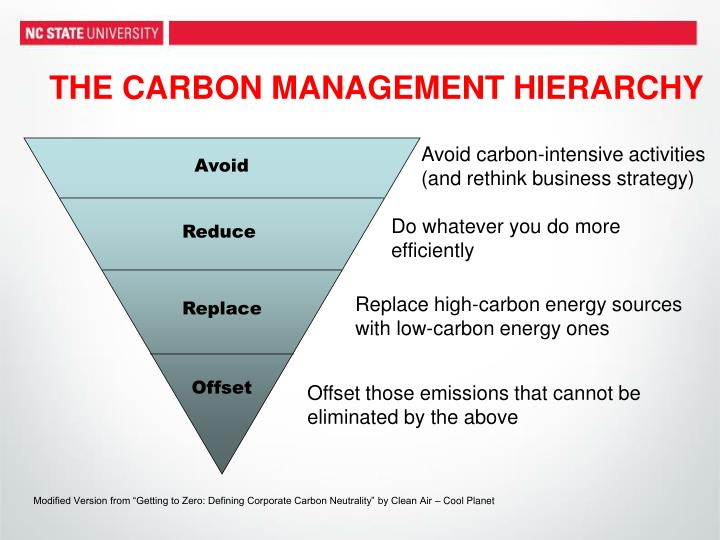 THE CARBON MANAGEMENT HIERARCHY
