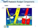 earth radiation budget components