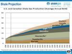 shale projection