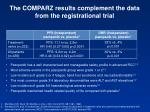 the comparz results complement the data from the registrational trial