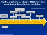 treatment options for advanced rcc have been revolutionised in a short period of time