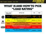 what is and how to pick load rating