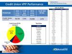 credit union vpp performance
