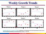 weekly growth trends