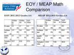 eoy meap math comparison