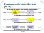 programmable logic devices plds