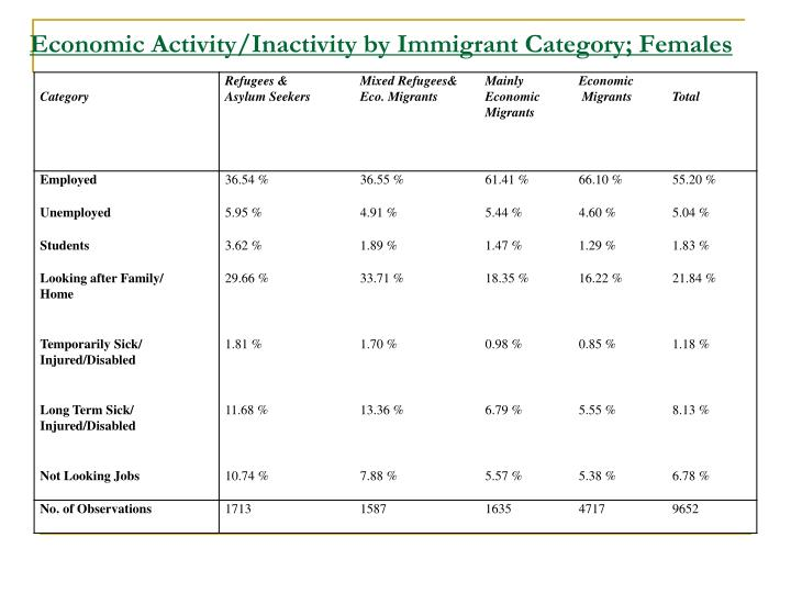 Economic Activity/Inactivity by Immigrant Category; Females