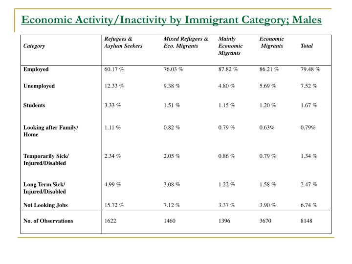 Economic Activity/Inactivity by Immigrant Category; Males