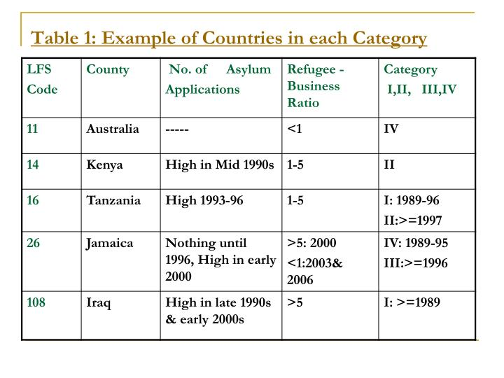 Table 1: Example of Countries in each Category