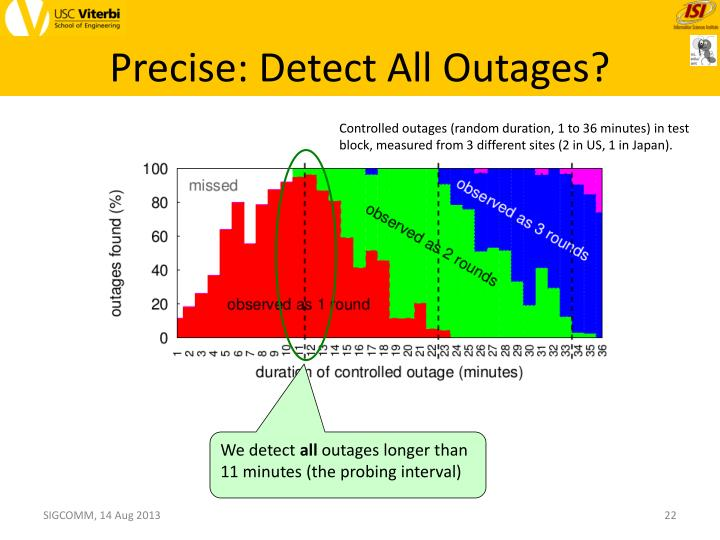 Precise: Detect All Outages?