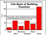 life span of building function