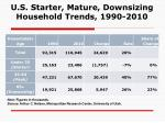 u s starter mature downsizing household trends 1990 2010