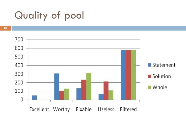 Quality of pool