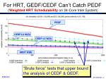 for hrt gedf cedf can t catch pedf weighted hrt schedulability on 24 core intel system