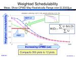 weighted schedulability meas show cpmd may realistically range over 0 2000 s