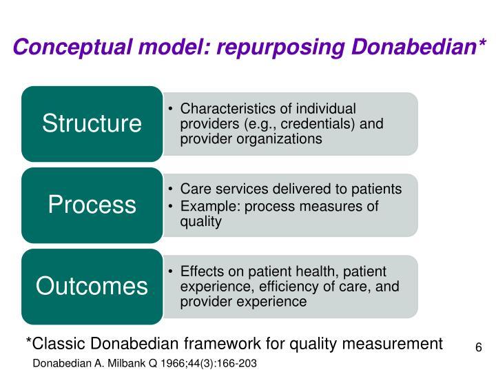 Conceptual model: repurposing