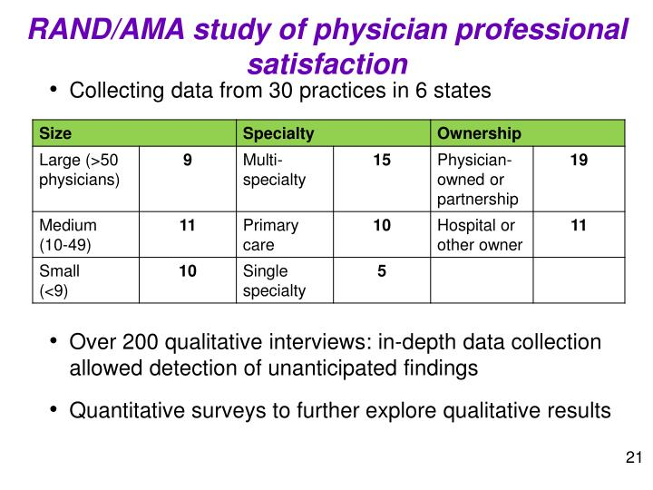 RAND/AMA study of physician professional satisfaction