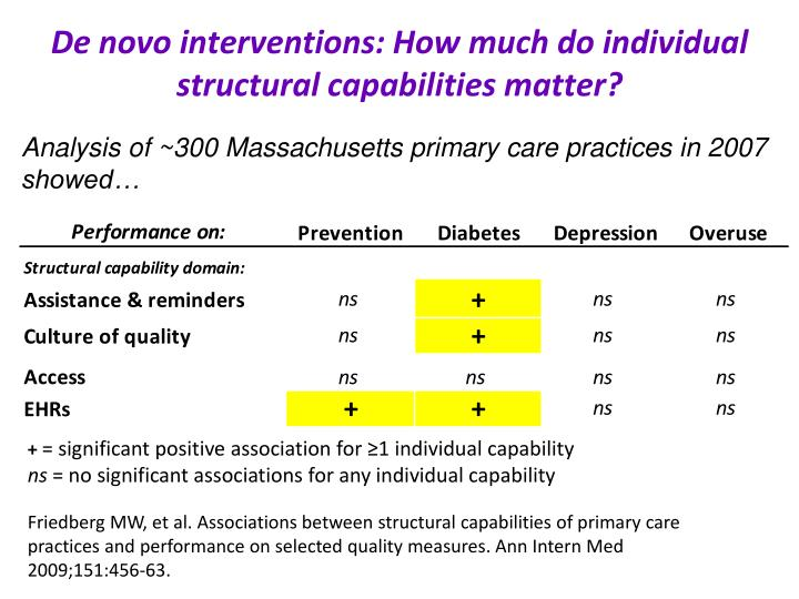 De novo interventions: How much do individual structural capabilities matter?