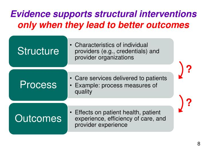 Evidence supports structural interventions