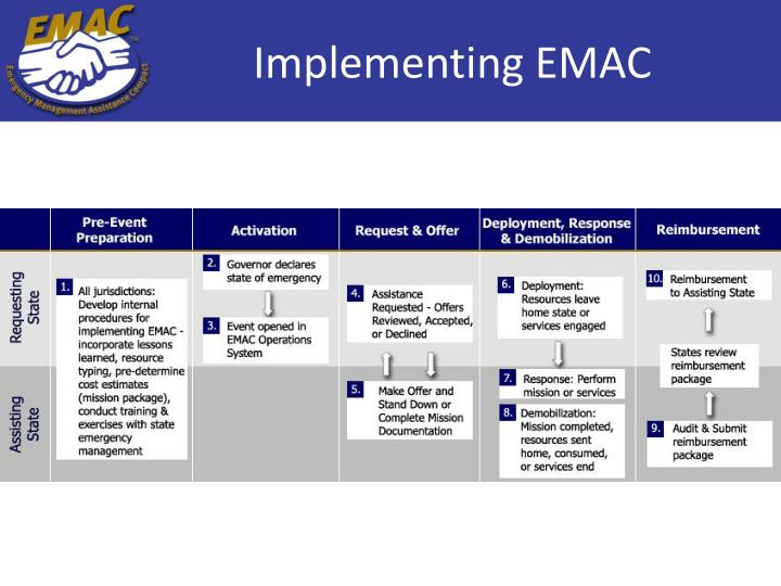 Implementing EMAC