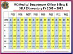 rc medical department officer billets selres inventory fy 2005 2012