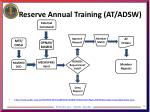 reserve annual training at adsw
