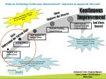 steps to achieving continuous improvement sequence to approach the tools