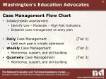washington s education advocates3