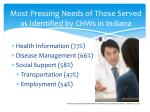 most pressing needs of those served as identified by chws in indiana