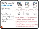 our approach authorminer