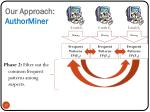 our approach authorminer1
