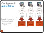 our approach authorminer2